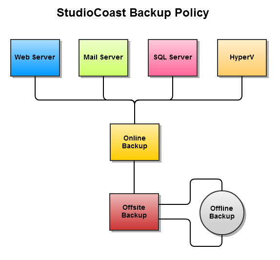 StudioCoast Backup Policy